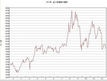 2011年の金価格推移.jpg