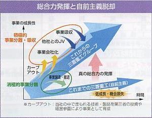 三菱重工の経営戦略.JPG
