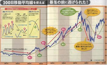 新興国200日移動平均線.JPG