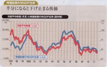 日経平均株価とGDP比率の関係.jpg