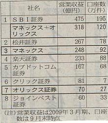 ネット証券順位.JPG