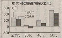 年代別貯金の変化.JPG