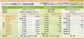 インデックス投信社比較.JPG
