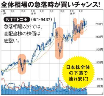 NTTドコモチャート.PNG